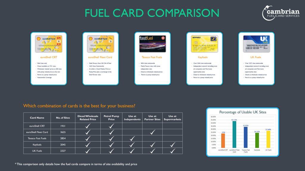 card comparison infographic