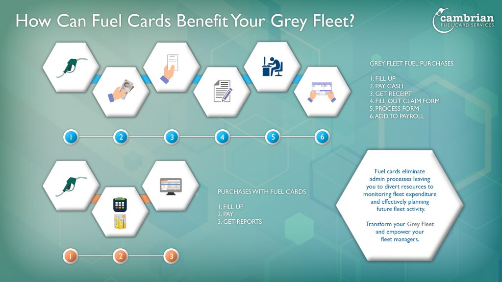 how can fuel cards benefit your grey fleet infographic
