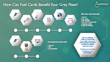 How can fuel cards benefit your grey fleet? - Infographic