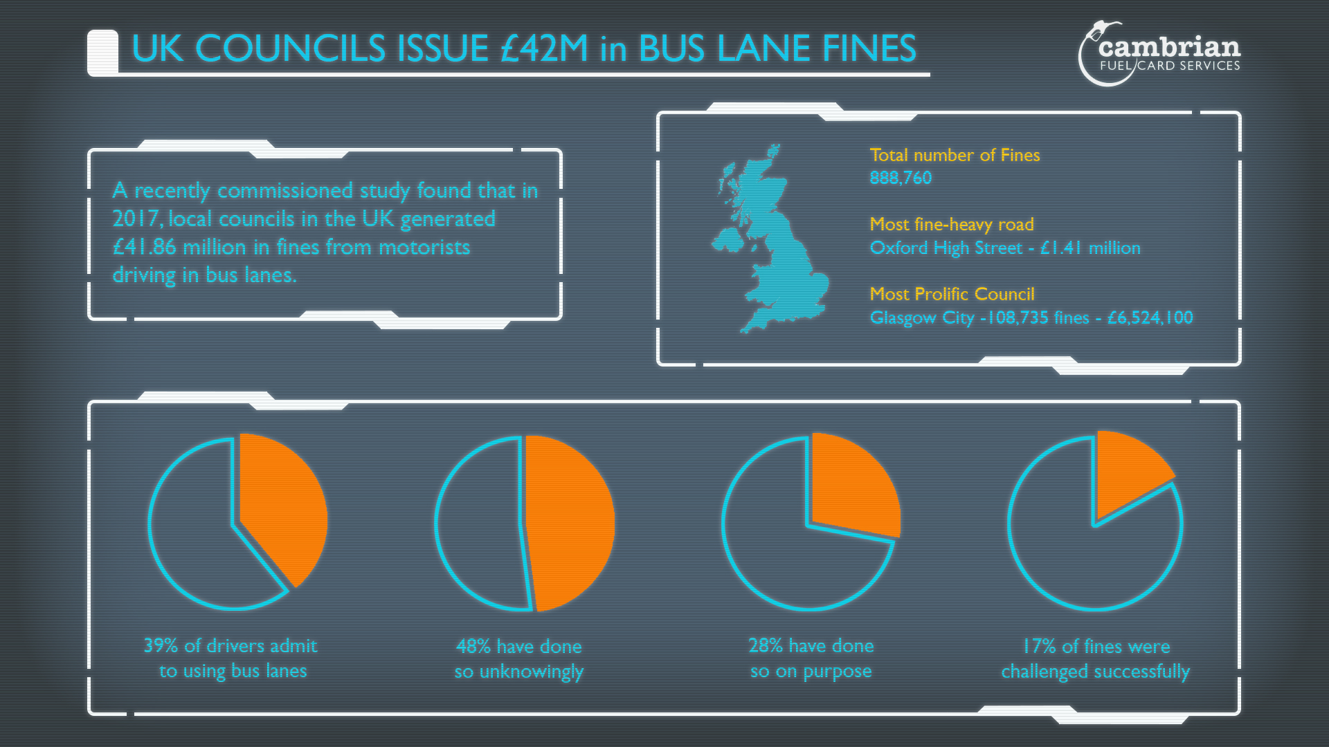 UK Councils Issue £42M in Bus Lane Fines - Infographic | Cambrian