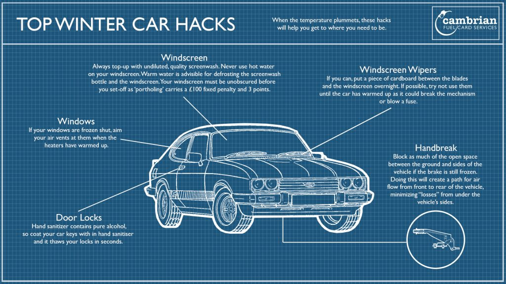 Top winter car hacks infographic