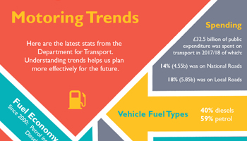 motoring trends infographic preview