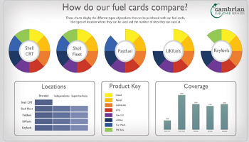 card capabilities infog preview
