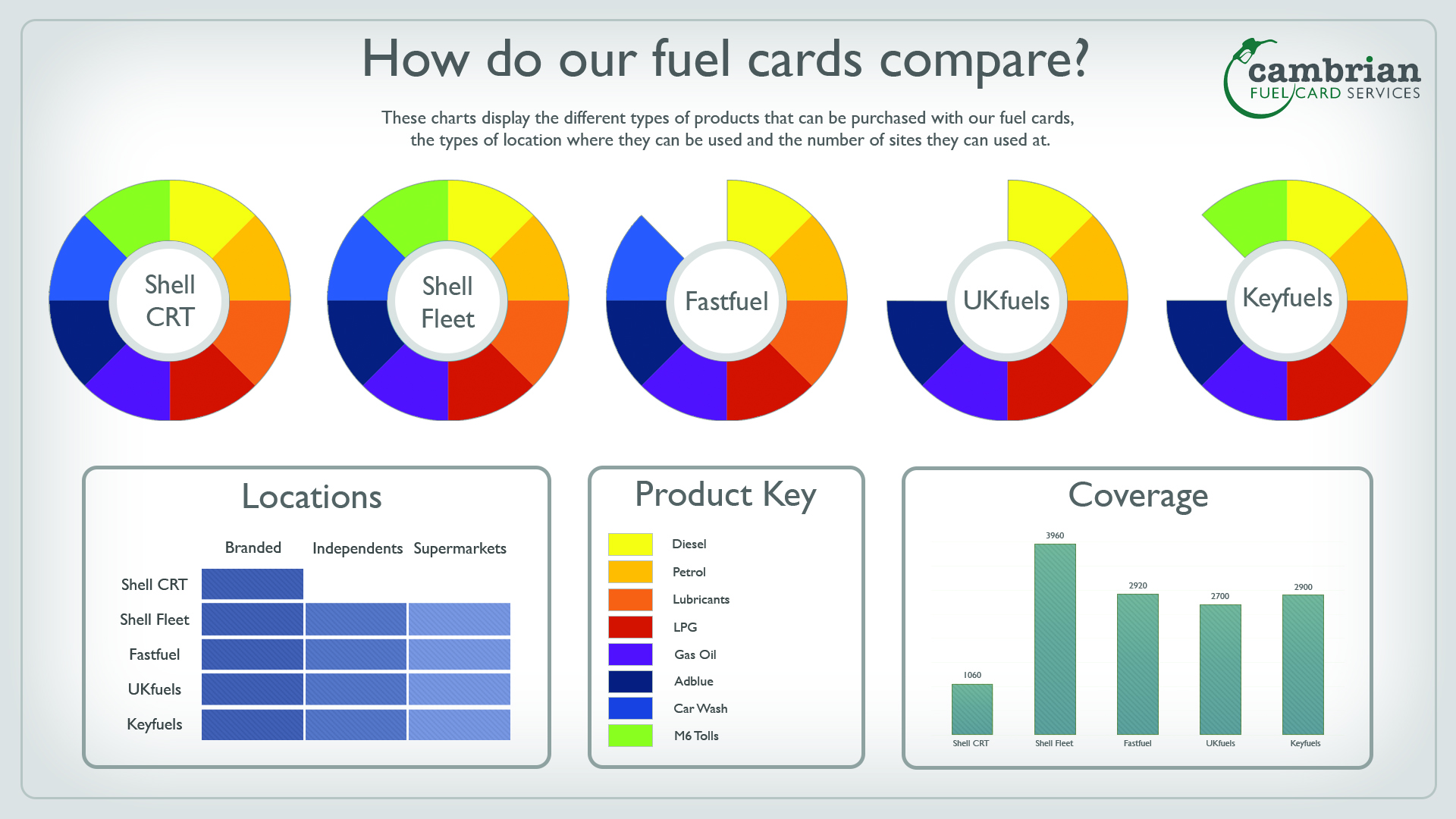 card comparison graphs and tables infog