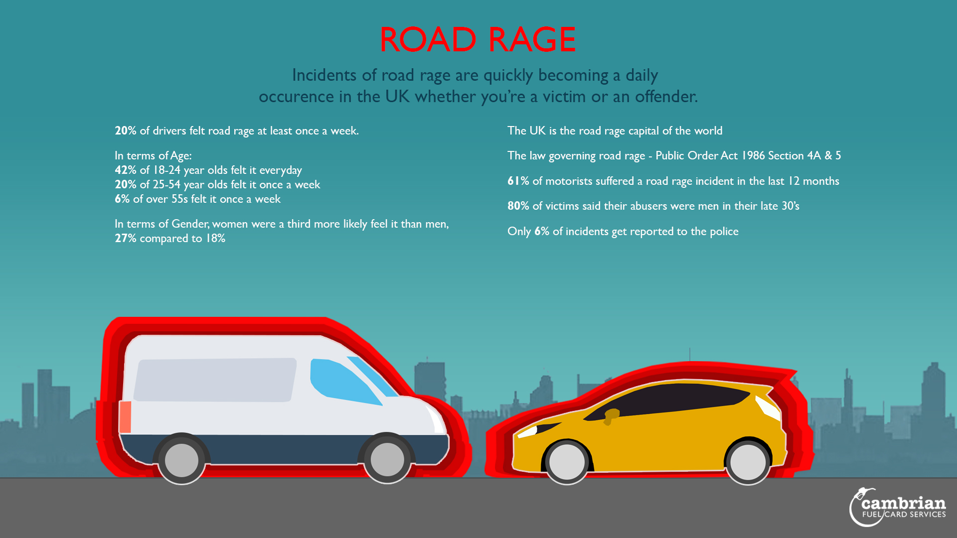 roadrage inforgraphic