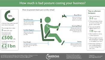 How much is bad posture costing your business? - infographic