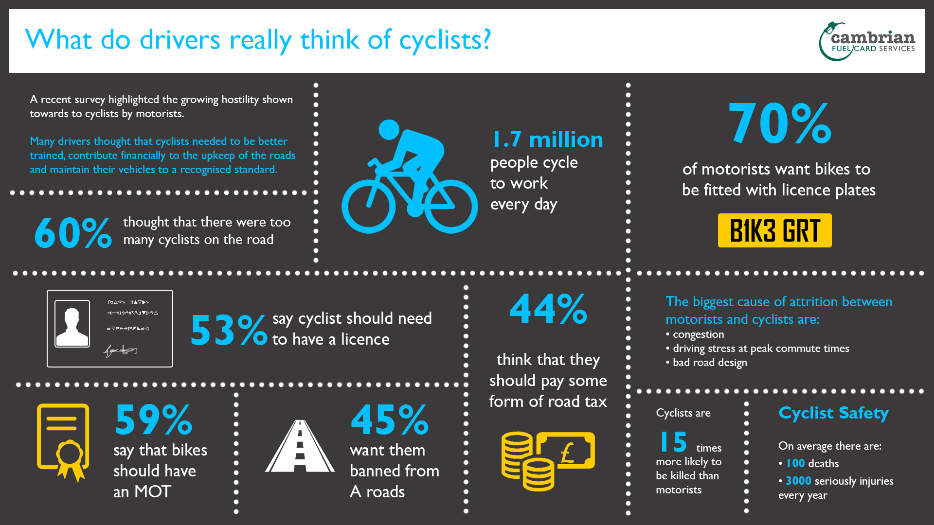 what do drivers really think of cyclists? - infog