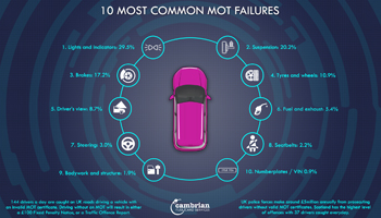 10 mot failures infographic preview