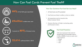 fuel card theft preview