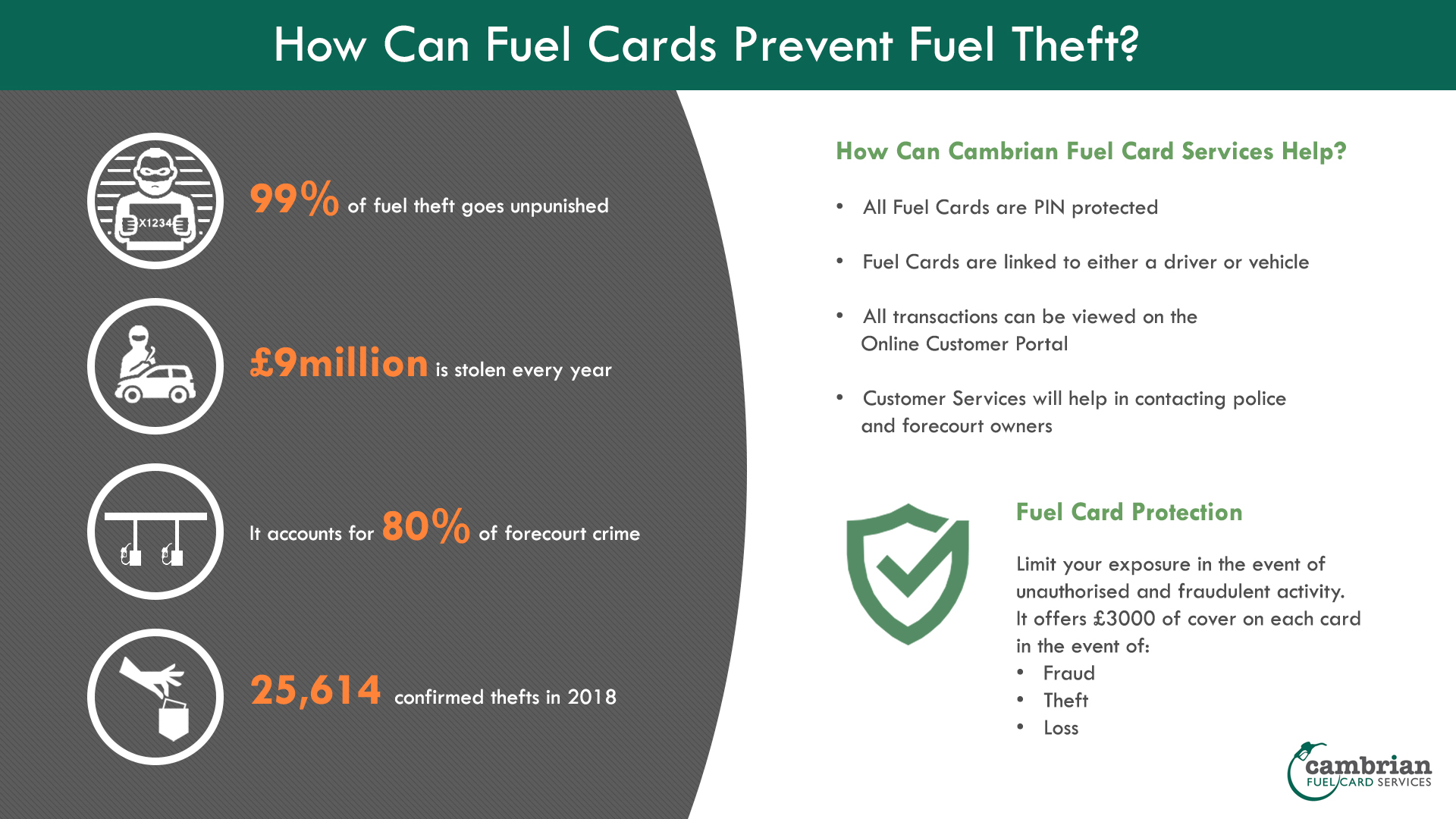 fuel card theft infographic
