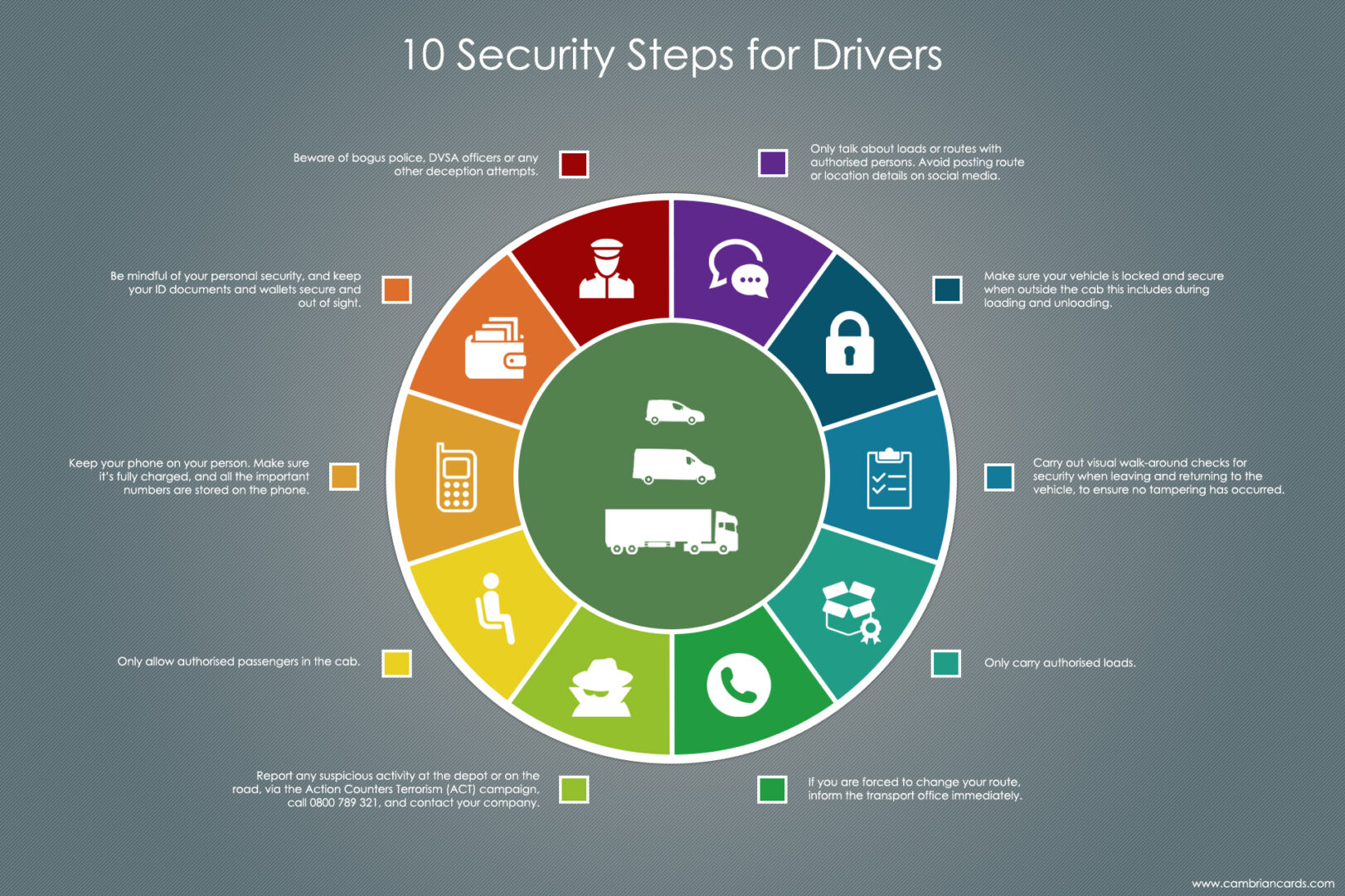 10 Security Steps for Drivers