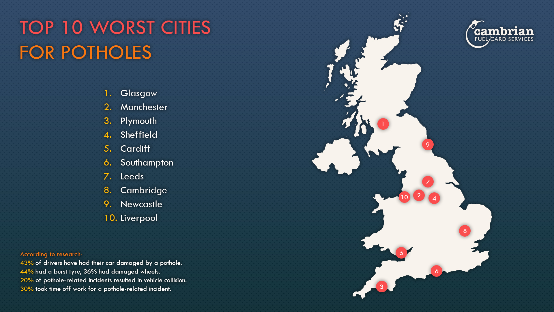 top 10 worst cities for potholes