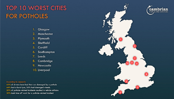 top ten worst cities for potholes preview