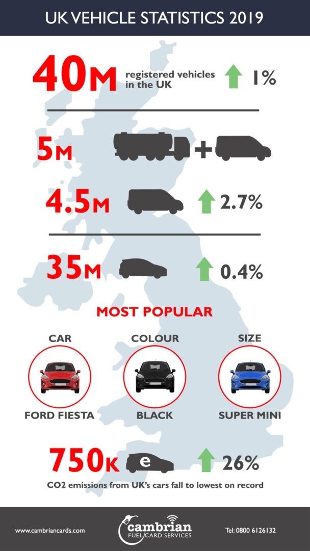 UK VEHICLE STATS 2019