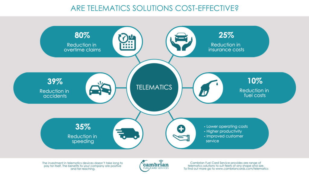 telematics cost effective infographic