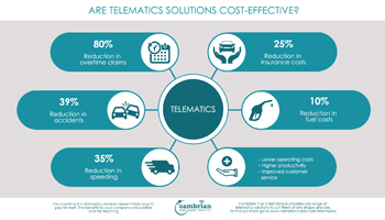 telematics cost effective preview