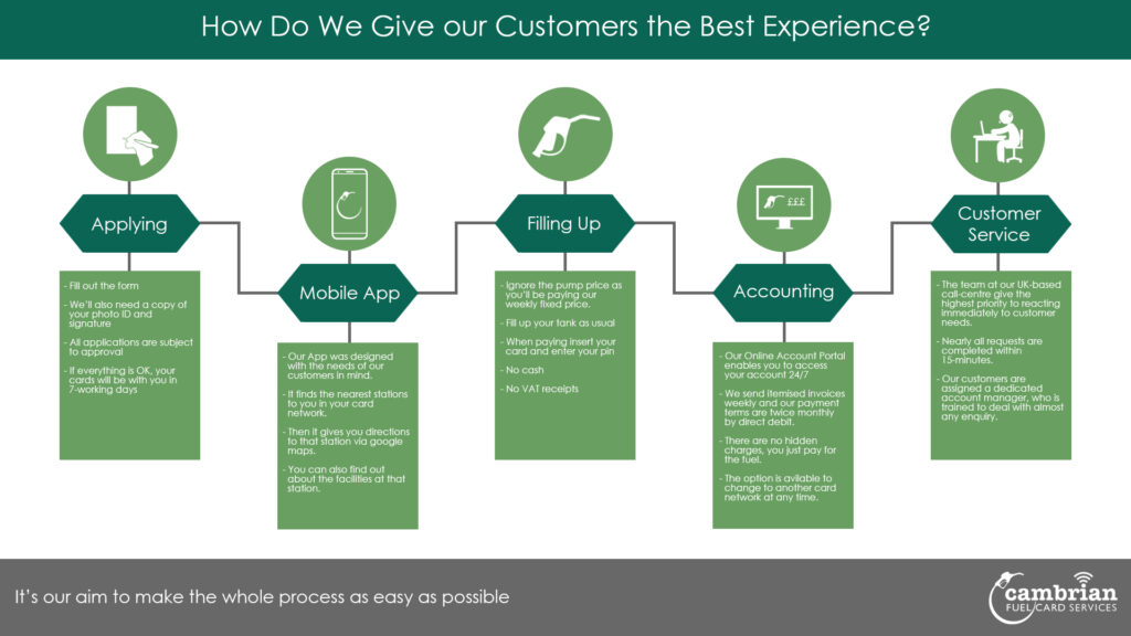 customer experience infog