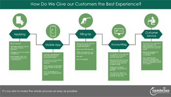 customer experience infog preview