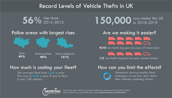 vehicle theft rise preview