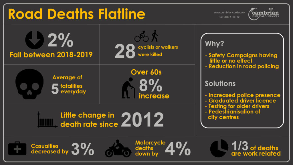 road deaths flatline infographics
