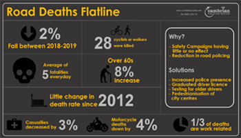 road deaths flatline preview