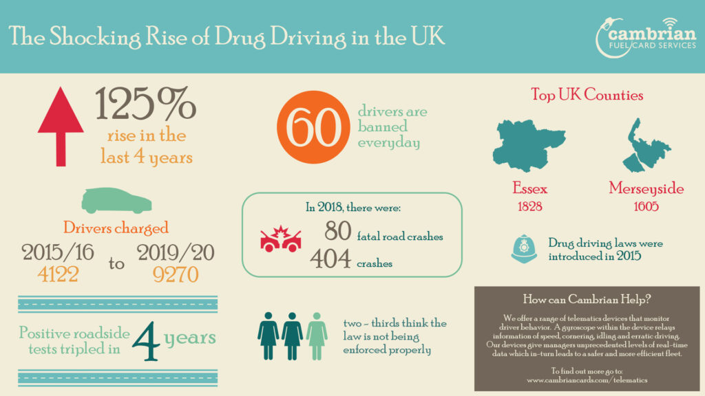 drug driving 2020 - infographic