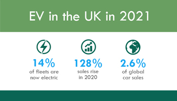 ev in the uk 2021 preview